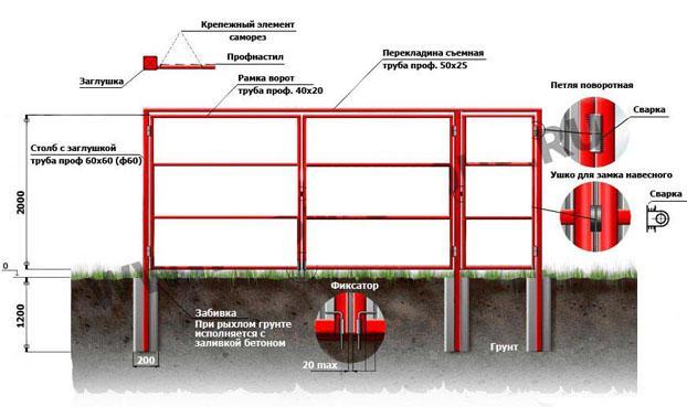 Как правильно сделать калитку и ворота из металлопрофиля
